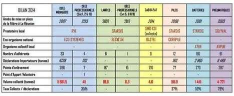 Les déchets REP: Le SICR et l'ADEME présentent un bilan 2014 encourageant | Ameublement | Scoop.it