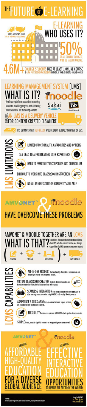 El futuro del e-learning #infografia #infographic #education | E-learning UX & Moolde | Scoop.it
