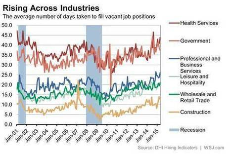 Jobs and Industries Where It Takes the Longest to Get Hired | Interesting Sciences | Scoop.it