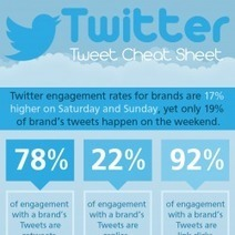 Twitter Cheat Sheet For Better Tweeting | The Social Network Times | Scoop.it