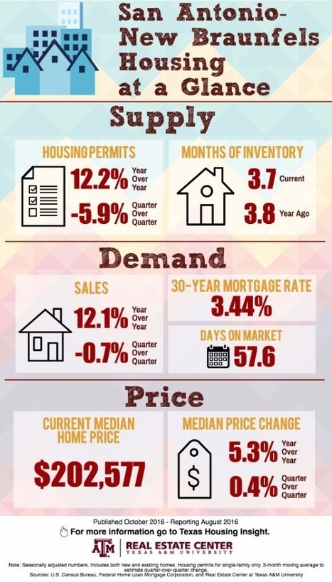 Texas luxury home sales strong | Texas Coast Real Estate | Scoop.it
