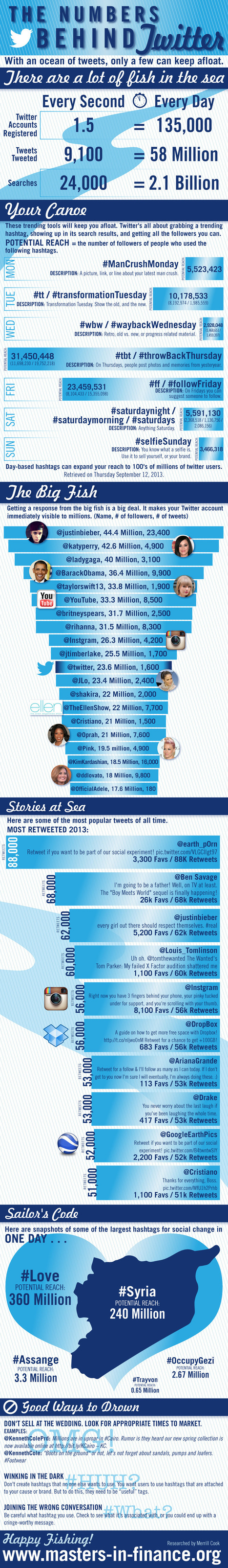The Numbers Behind Twitter #infographic | MarketingHits | Scoop.it
