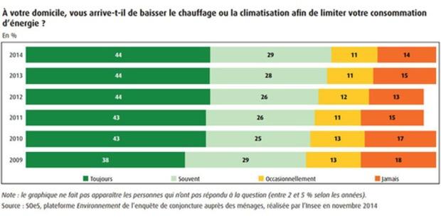 Les Français et les économies d'énergies : quelles motivations ? | La Revue de Technitoit | Scoop.it