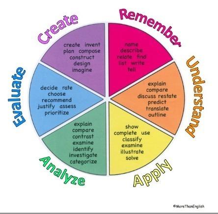 Students As Creators | Leadership, Innovation, and Creativity | Scoop.it
