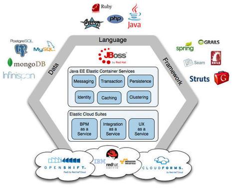 Red Hat brings full JBoss software stack to OpenShift | ZDNet | Enterprise Open Source | Scoop.it
