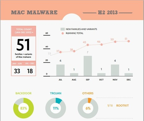 Mac malware in 2013 [PDF] | Apple, Mac, iOS4, iPad, iPhone and (in)security... | Scoop.it