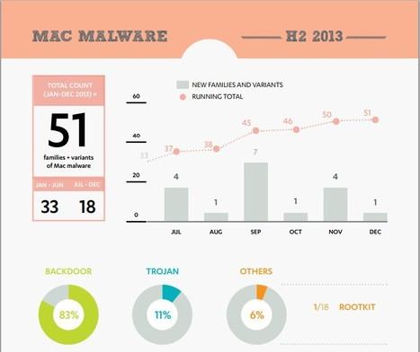 Mac malware in 2013 [PDF] | Apple, Mac, MacOS, iOS4, iPad, iPhone and (in)security... | Scoop.it