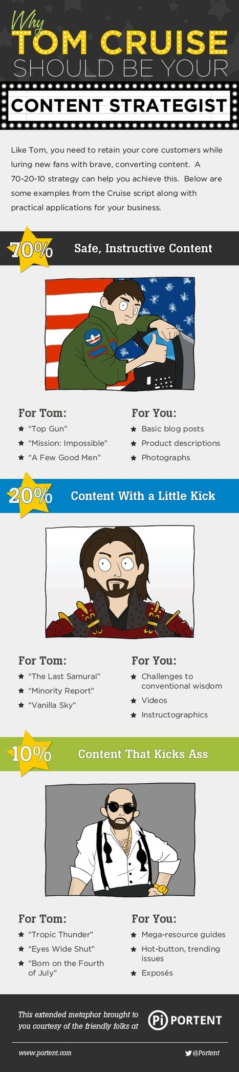 Ten Steps to a Butt-Kicking Content Creation Strategy | digital marketing strategy | Scoop.it