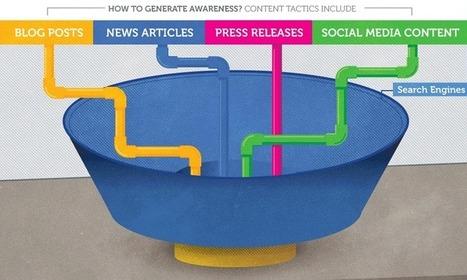 Comment mesurer le succès de votre Content Marketing - #Arobasenet | B2B: Branding, Marketing & Digital | Scoop.it