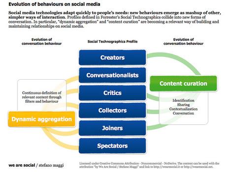 Evolution of behaviours on social media | Techno Queen | Scoop.it