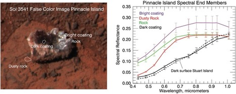 High concentrations of manganese and sulfur in deposits on Murray Ridge, Endeavour Crater, Mars | Mineralogy, Geochemistry, Mineral Surfaces & Nanogeoscience | Scoop.it