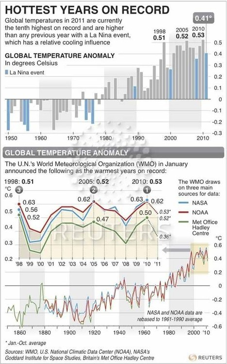 The Knowledge Effect | Hottest Years on Record - Graphic of the Day | Science -Facts and Fiction | Scoop.it