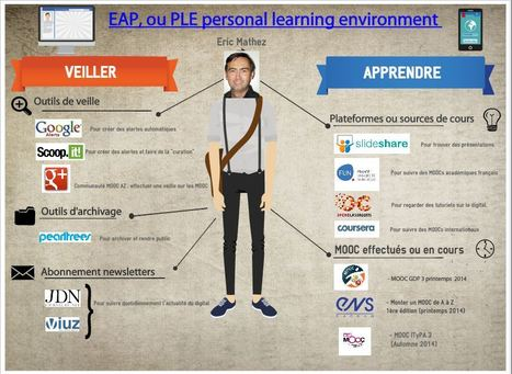 Mon EAP par Eric | Numérique & pédagogie | Scoop.it