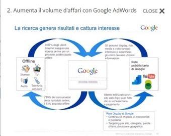 Google AdWords e le campagne pubblicitarie offline ...   Web Design & Corporate image   Scoop.it