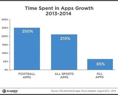 Flurry: las aplicaciones que más crecen son las deportivas - Los títulos que relatan los partidos minuto a minuto fueron especialmente populares. | Big Media (Esp) | Scoop.it