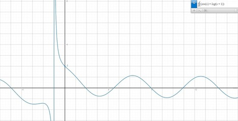 Free Technology for Teachers: A Couple of Graphing Calculators for Your Chrome Browser | Mila ispilutan biderkatua | Scoop.it