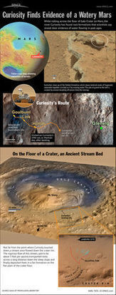 3 Years on Mars! Curiosity Rover Reaches Milestone | Grade 6 - Space Science for Kids | Scoop.it