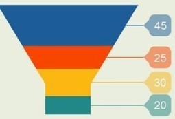 How much does a lead cost? [INFOGRAPHIC] | THE FUTURE OF COMMERCE | OIRMS Small Business Marketing | Scoop.it