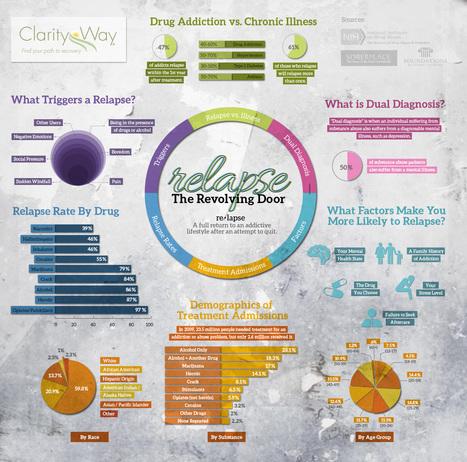 Relapse: The Revolving Door – Infographic   Clarity Way Blog   Relapse: The Revolving Door   Scoop.it