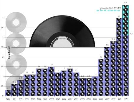 Les ventes de vinyles explosent : chiffres et explications... C'est l'Hebdo Musique & Web   Tout le web   Scoop.it