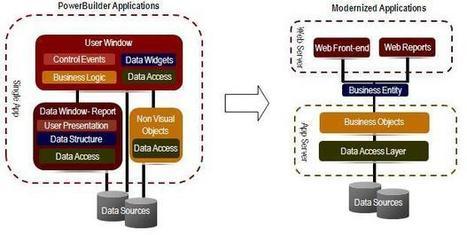 PowerBuilder Migration Tool , Automated Migration Services | ModernizeNow Migration Tool | Scoop.it