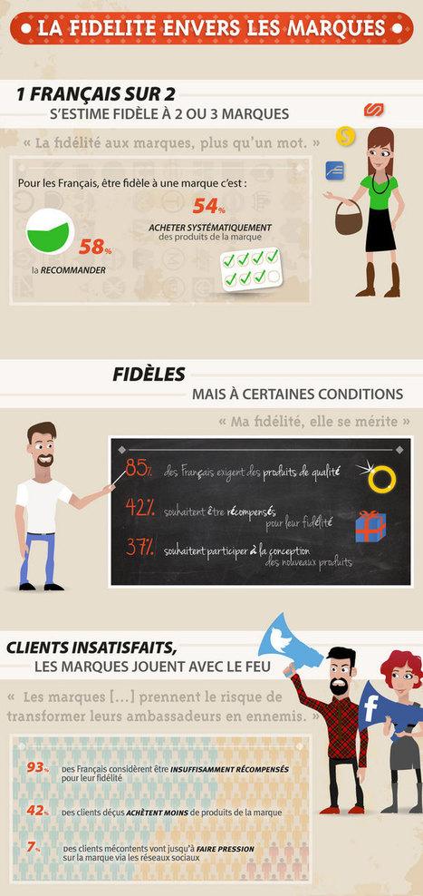 Les Français sont-ils fidèles aux marques ? | L'actu de la Comm' | Scoop.it