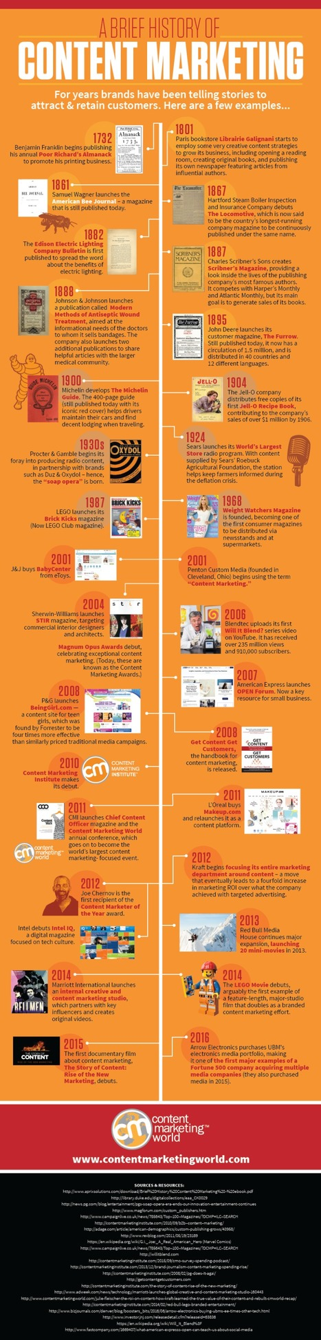 The History of Content Marketing #Infographic | Navigate | Scoop.it