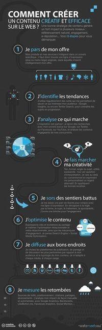 Web : créer un contenu créatif et efficace | Stratégies de contenu | Scoop.it