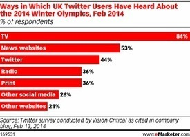 Tweeting Is an Olympic Event in the UK   #SocialTV and #SecondScreen   Scoop.it
