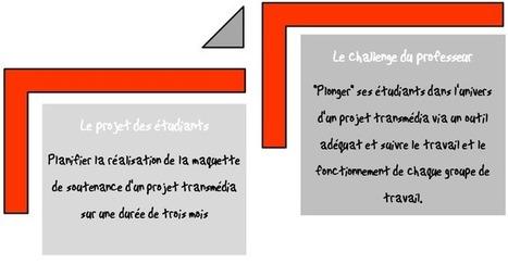 Outil de gestion de projets : Sciences Po Grenoble et Planzone | Gestion de projet | Scoop.it