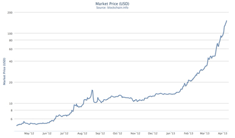 Bitcoin Blows Up, Exchange Rate Jumps Ten-Fold in Recent Weeks | Tracking the Future | Scoop.it