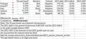 PIIGS bond yields (via Bloomberg) | SEASACMUN NIST: ECOSOC | Scoop.it