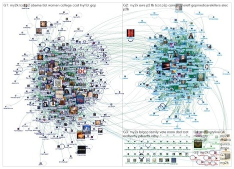 Turns out Twitter is even more politically polarized than you thought | Média et société | Scoop.it
