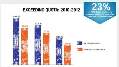 Study: 78% Of Salespeople Using Social Media Outsell Their Peers | Modern Marketing Revolution | Scoop.it