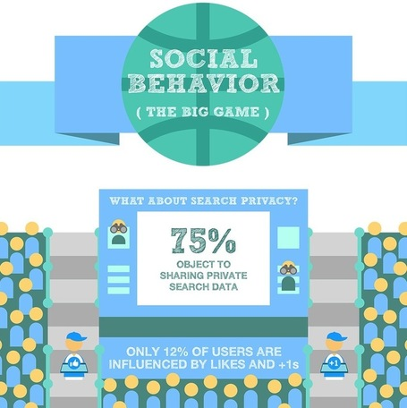 Social Behavior: The Big Game [INFOGRAPHIC] | Social Media Today | Social Media (network, technology, blog, community, virtual reality, etc...) | Scoop.it