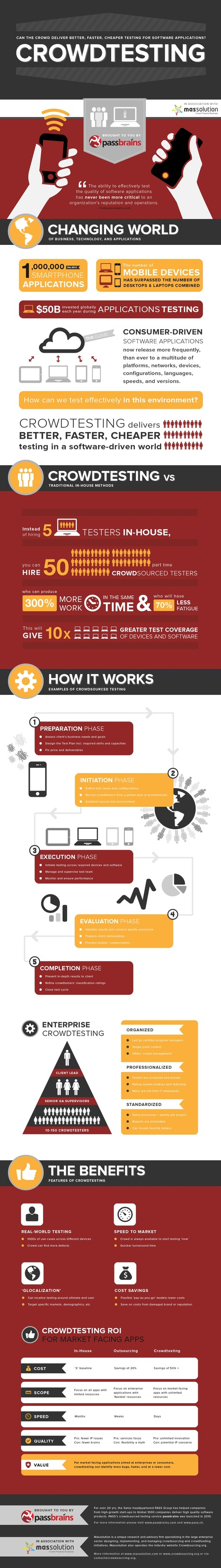 Crowdtesting: Better, Faster, Cheaper Infographic | Crowdsourcing Innovation for Generation X and Y | Scoop.it