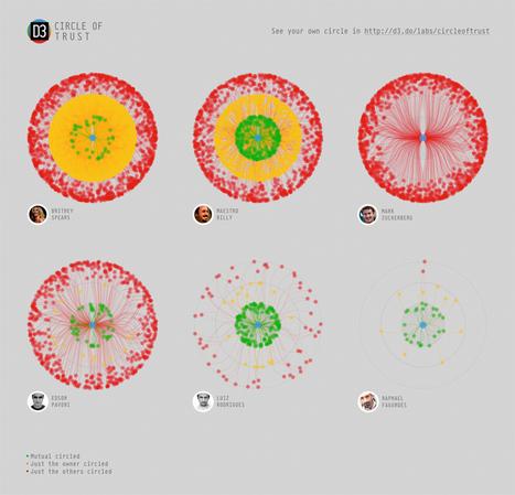 Visualisez son cercle de confiance sur Google+ en mind map - [Le mindmapping pour tous] | Time to Learn | Scoop.it