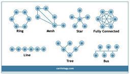 Network Topology | Cyrus Harley | Scoop.it