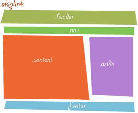 Structure HTML de base pour mise en page web, en 5 blocs : .header, .nav, .content, .aside et .footer.   SPIP - cms, javascripts et copyleft   Scoop.it