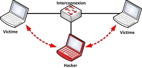 Avast 2015 : grosse faille de (votre) sécurité | Internet, Veille, Stratégie | Scoop.it