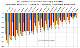 Amazing Graph of Home Prices In Your City | Loan Originator | Scoop.it