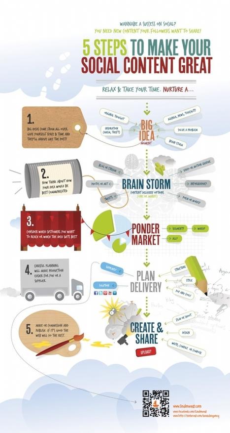 Infographie : 5 étapes pour créer un contenu social | digitalisme | Scoop.it