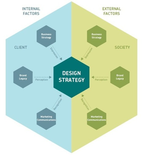 Understanding Design Strategy: Effective Graphic Design for Clients | Emotional Design | Scoop.it