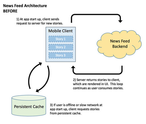 Client-side ranking to more efficiently show people stories in feed   Architectures_Concepts   Scoop.it