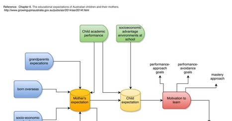 Flowchart:Mother's Educational Expectations | Cultural competency resources for training and education | Scoop.it