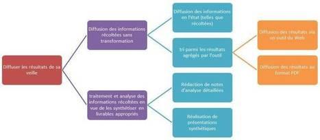 Canopé académie de Besançon : L'enseignant veilleur (2ème partie) | TICE éducation et numérique | Scoop.it