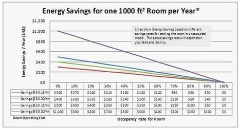 Four Energy-Saving Tools for Facility Managers | Sustainable Energy | Scoop.it