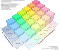 Leerdoelen en de taxonomie van Bloom | WilfredRubens.com over leren en ICT | iCt, iPads en hoe word ik een ie-leraar? | Scoop.it