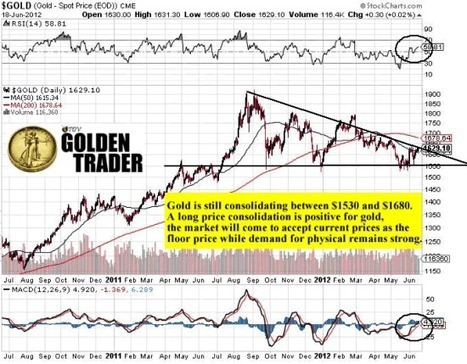 Gold Becomes a Tier 1 Asset Class for Banks | Vin Maru | Safehaven.com | Gold and What Moves it. | Scoop.it
