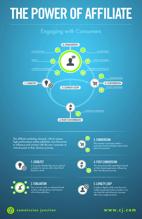 The Power of Affiliate Marketing [INFOGRAPHIC] | Commission Junction Blog | World of #SEO, #SMM, #ContentMarketing, #DigitalMarketing | Scoop.it